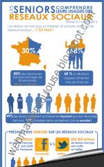 Infographie : seniors et réseaux sociaux