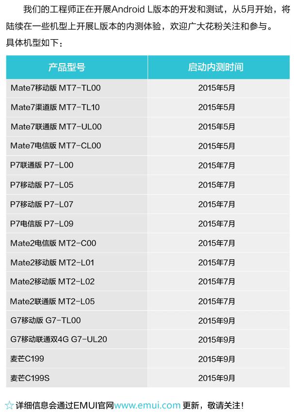 Hauwei siapkan update Android v5.0 Lollipop untuk Ascend Mate 7, Mate 2, P7 dan G7