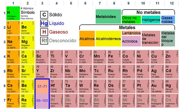 Fisicoqumica 3 a b c pf tabla peridica usa la tabla peridica dinmica urtaz Gallery