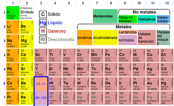 Fisicoqumica 3 a b c pf uniones qumicas lewis usa la tabla peridica dinmica urtaz Image collections