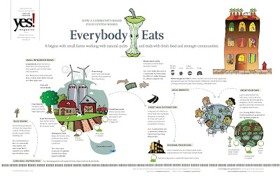 Yes magazine's Everybody Eats poster