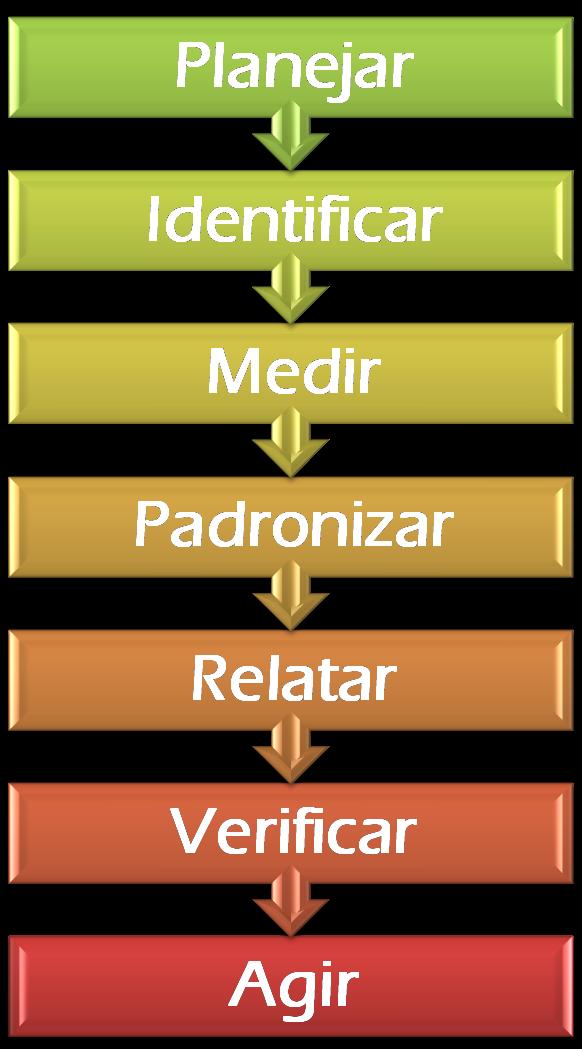 Gestão de Resíduos em 7 Passos