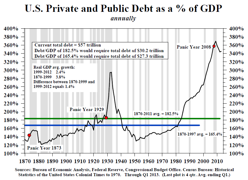 How Does US Debt Stack Up Globally? - Mike Shedlock