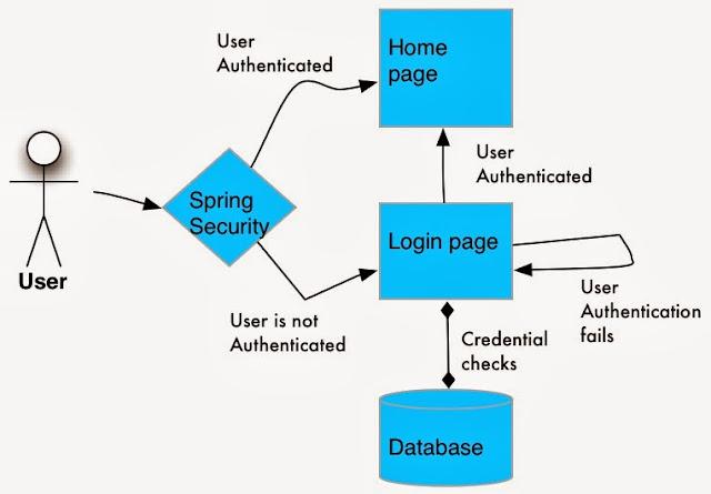 Java Work Flow - for Beginners on Kanhaiya's blog: Spring