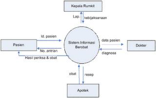Definisi diagram konteks game dan aplikasi handphone diagram konteks sistem informasi berobat ccuart Image collections