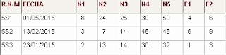 Directirz Nº2 (R2): últimos sorteos del numerologico del sorteo eurojackpot de las loterías de la once