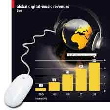 Chord Digital, musik digital
