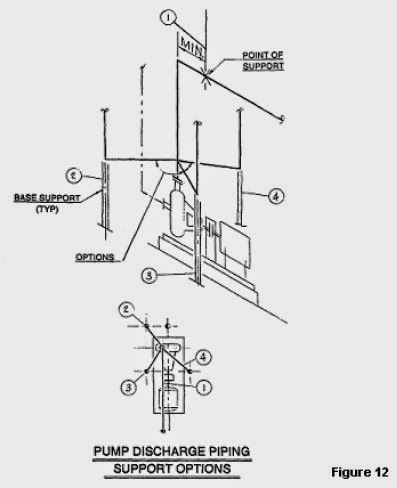 Pump Discharge Piping Support Options