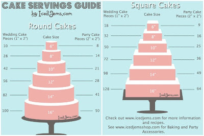 Cake Serving Guide For  Layer Cak