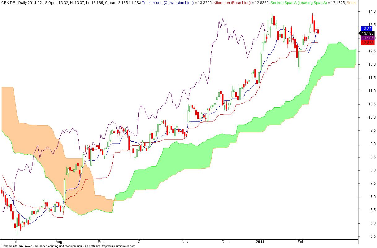 Commerzbank AG - wykres dzienny