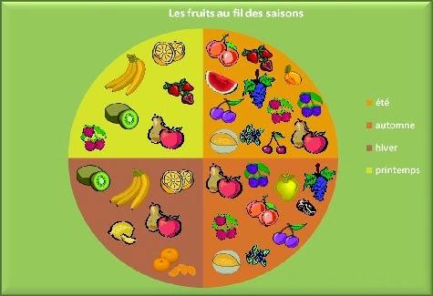 Lyceeolivierguichard - Fruit et legume de saison ...