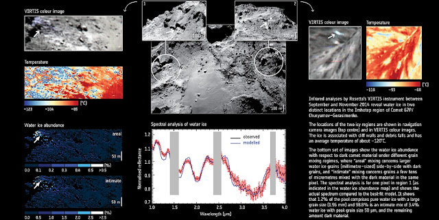 Infrared observations of water ice in Imhotep. Credit: Comet images: ESA/Rosetta/NavCam–CC BY–SA IGO 3.0; VIRTIS images and data: ESA/Rosetta/VIRTIS/INAF-IAPS, Rome/OBS DE PARIS-LESIA/DLR; G. Filacchione et al (2016)