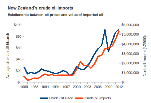 external image NZ+oil+imports+and+prices.png