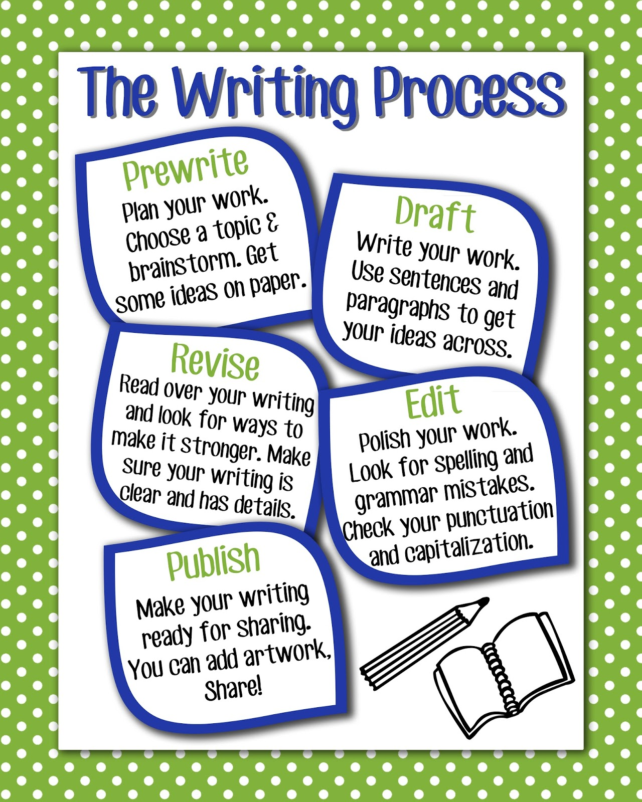 teaching process writing Four critical components of an effective writing-process approach to teaching written expression: time ¾ students need to write often and regularly (at least 4 days.