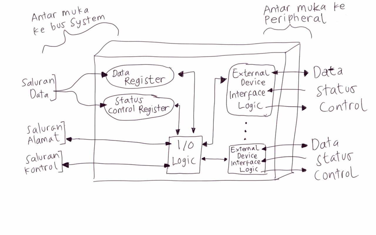 Mediamembaca penjelasan lengkap mengenai sistem input output io blok diagram struktur modul io antarmuka modul io ke cpu melalui bus sistem komputer terdapat tiga saluran yaitu saluran data saluran alamat dan saluran ccuart Images