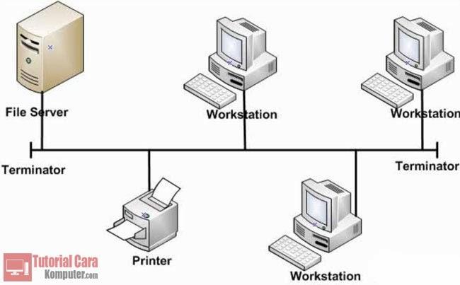 Pengertian dan Jenis - Jenis Topologi Jaringan - TutorialCaraKomputer.com