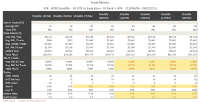 SPX Short Options Straddle Trade Metrics - 45 DTE - IV Rank > 50 - Risk:Reward Exits