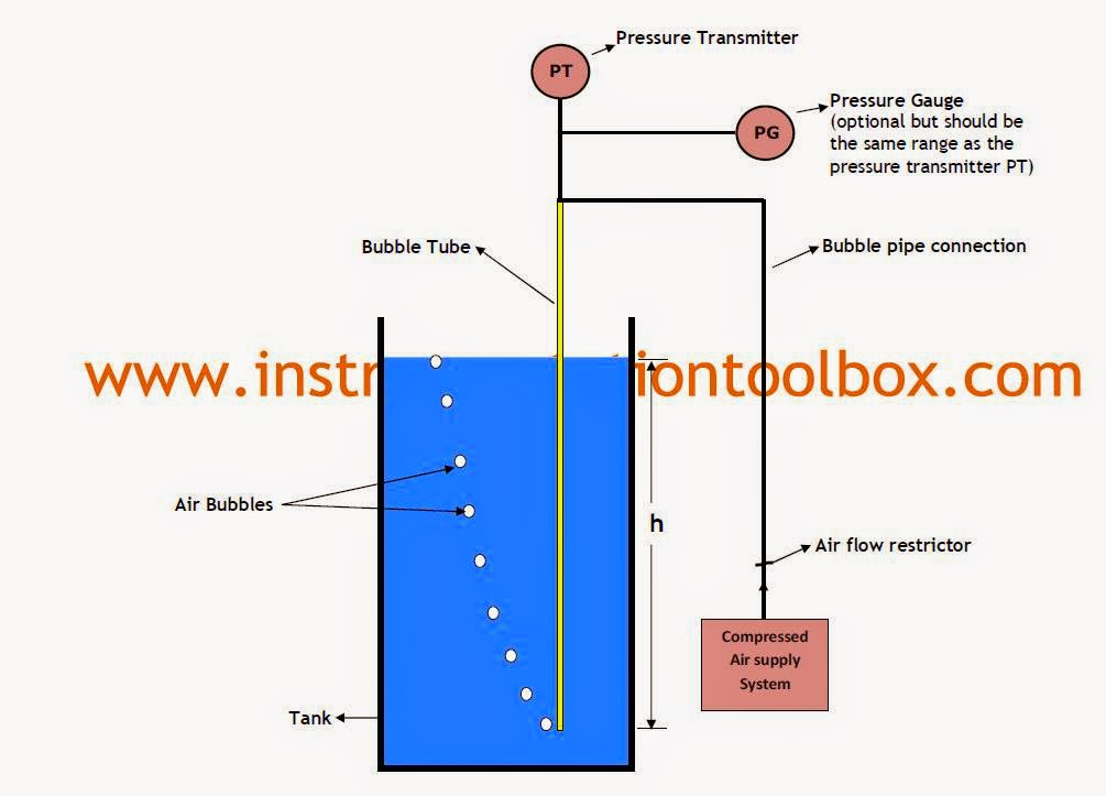Bubbler+Level+Measurement+System bubbler tube system for level measurement operating principle radar level transmitter wiring diagram at crackthecode.co