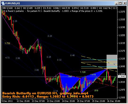 Indikator paling tepat untuk trading forex