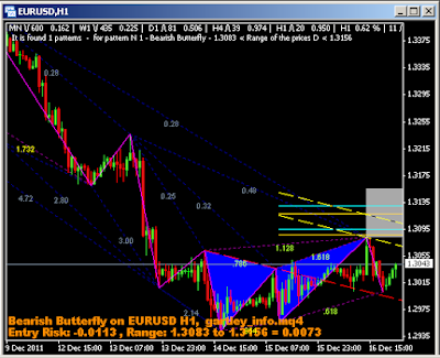 Forex trading information