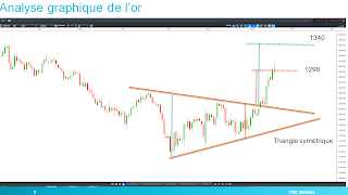 analyse technique de l'or sortie de triangle