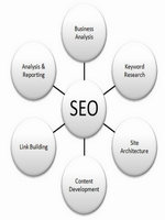15 SEO Tips For Beginners