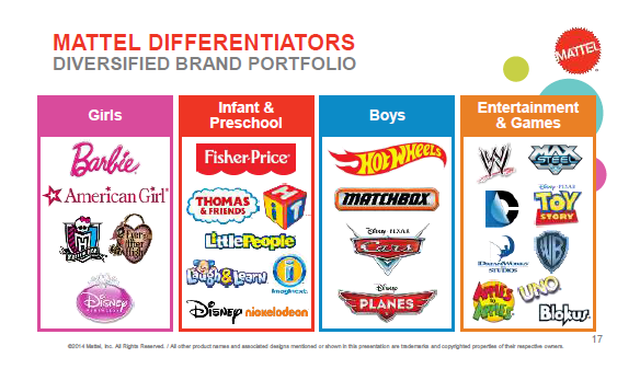 Toys By Brand : Financial orbit mattel are the toys coming out to play
