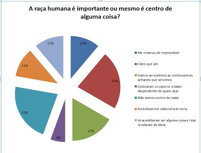 divisão de 22 a 22% quanto ao ser o centro do mundo.