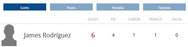 Ranking goleadores del Mundial Brasil 2014 (5/7/2014) Cuartos