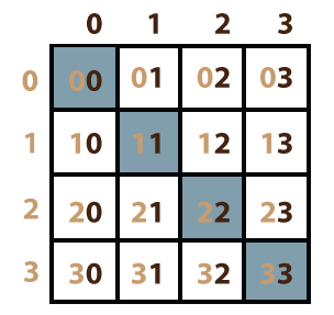 two dimensional matrix in c