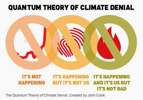 Quantum Theory of Climate Denial