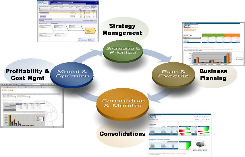 SAP Business Planning & Consolidation (BPC)