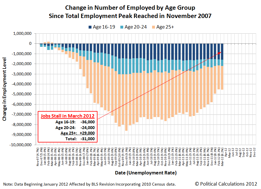 Change in Number of Employed by Age Group Since Total Employment Peaked in November 2007, through March 2012