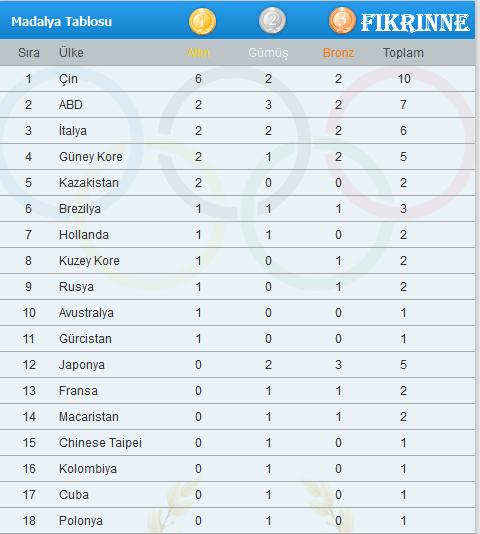 29 Temmuz 2012 Londra Olimpiyatları Madalya Sıralaması,londra 2012 madalya sonuçları sıralama tablosu,29.07.2012 londra olimpiyatları hangi ülke kaç madalya kazandı aldı,29 temmuz 2012 londra olimpiyat oyunları türk sporcuların başarıları türkler türk sporcular ne yaptı programı kaç dünya rekoru kırıldı hangi dalda dünya rekoru kırıldı