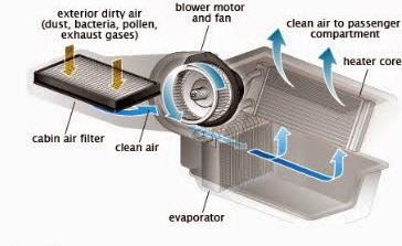 sirkulasi udara di blower ac pada dasarnya cara kerja ac