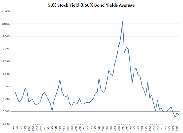 Avg+Yields The Four Percent Rule is Dependent on Dividend Yields