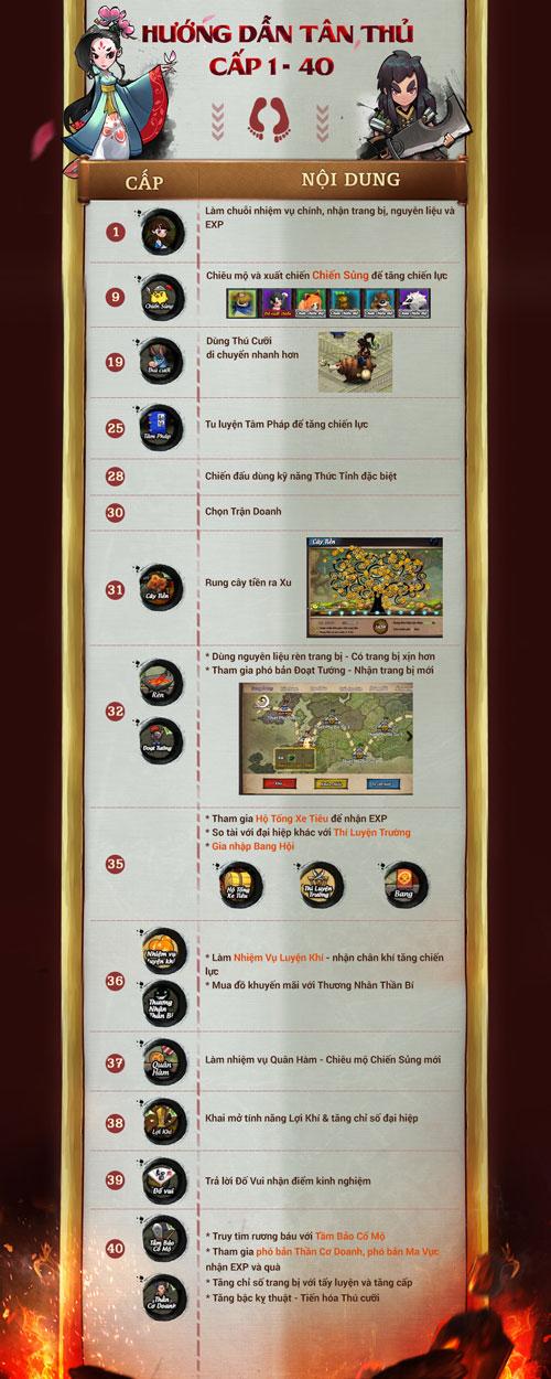 Hướng dẫn tân thủ tăng cấp từ 1 đến 40 trong game Lãng Khách