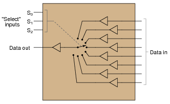 "<img src=""multiplexer.png"" alt=""multiplexer"">"
