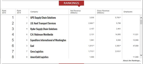 5 brokerage firms ranking