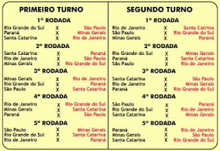 Clube dos Trinta - Tabela