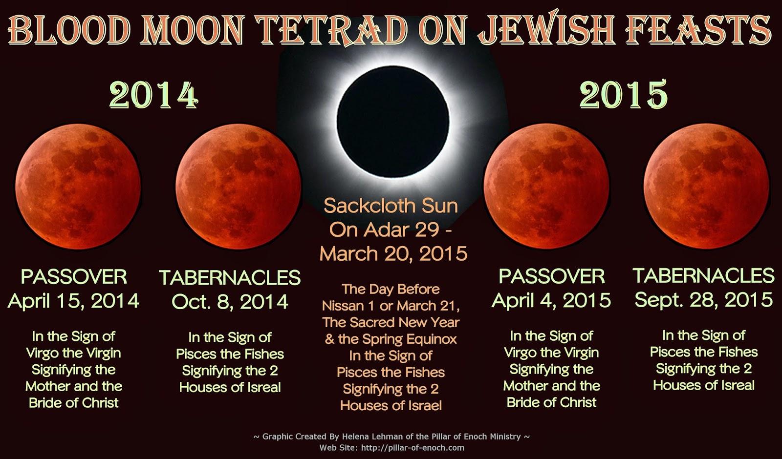 http://1.bp.blogspot.com/-gu3yMZfCEIQ/VG5sgbeKEiI/AAAAAAAACGI/i6blrTdQW6Y/s1600/Blood-Moon-Tetrad-2014-2015_by-Helena-Lehman.jpg
