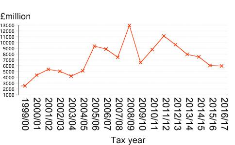 North Sea Gas and oil Revenue