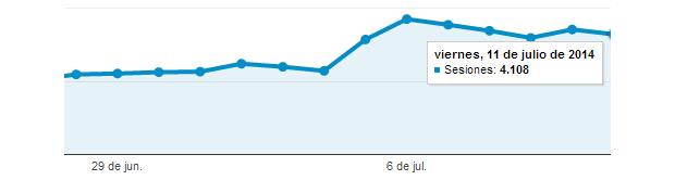¡4000 visitas diarias!