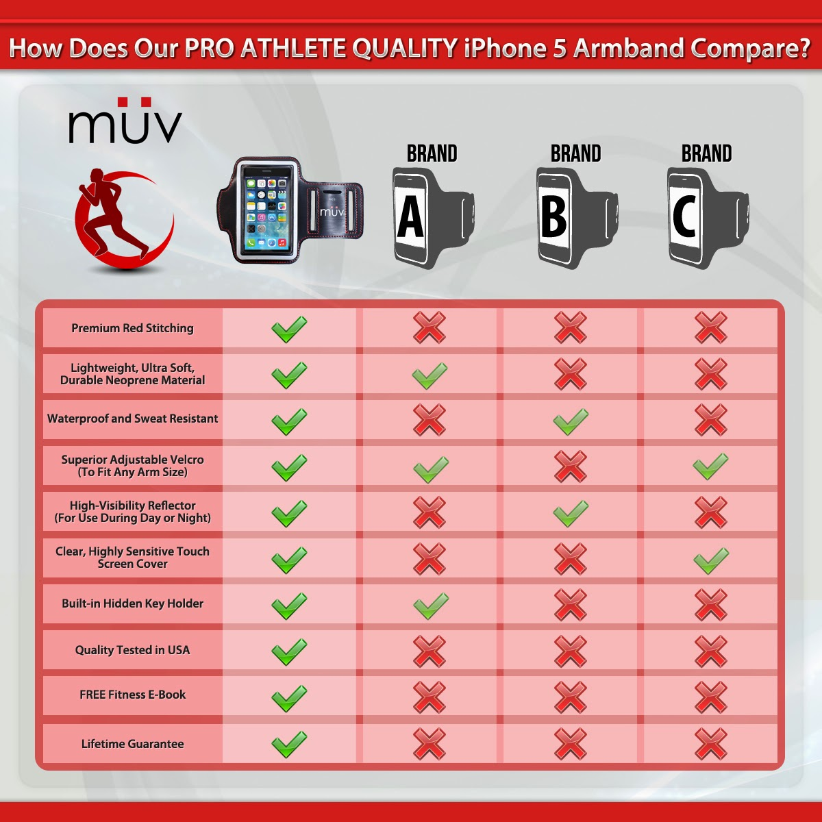 iPhone 5 Armband - Pro Athlete Quality #MuvUSA