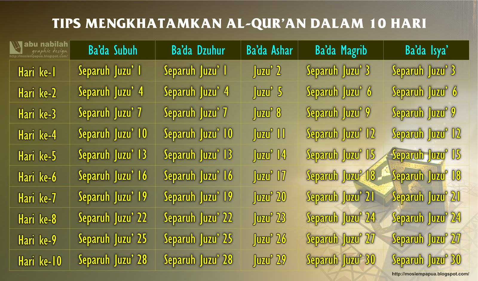 Seputar Ramadhan 1433 H