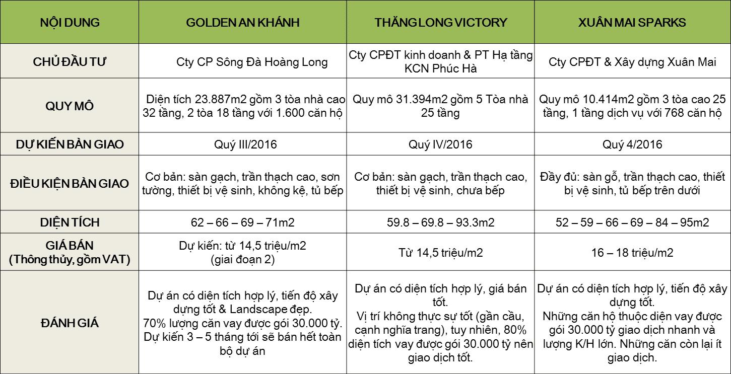 giá chung cư gemek premium