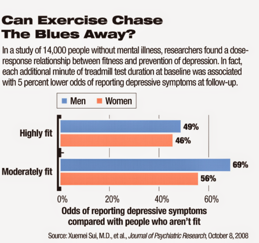 exercise in mental health