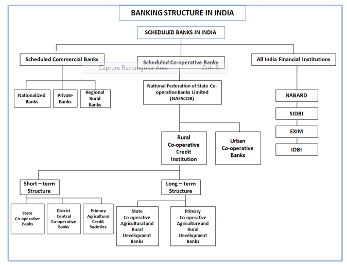 functions of sbi State bank of india probationary officer banks banking what are the different types of sbi bank accounts what are their functions update cancel ad by the ascent these elite credit cards are insanely good credit card whiz puts together the list of top rated credit cards for users with good credit.