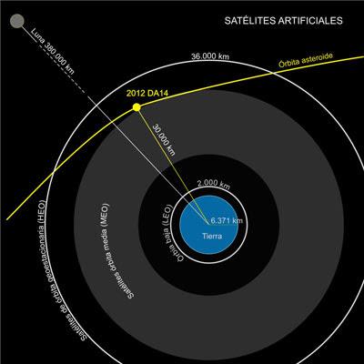 Gráfica a escala de la aproximación del asteroide 2012 DA14 junto a la Tierra y su situación en relación a los satélites artificiales.