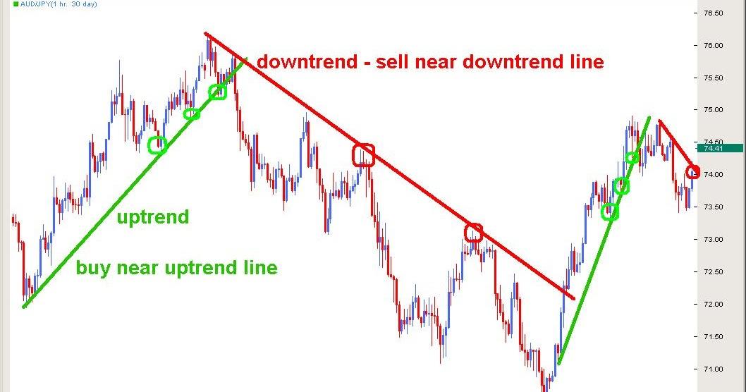 Consigli trading opzioni binarie